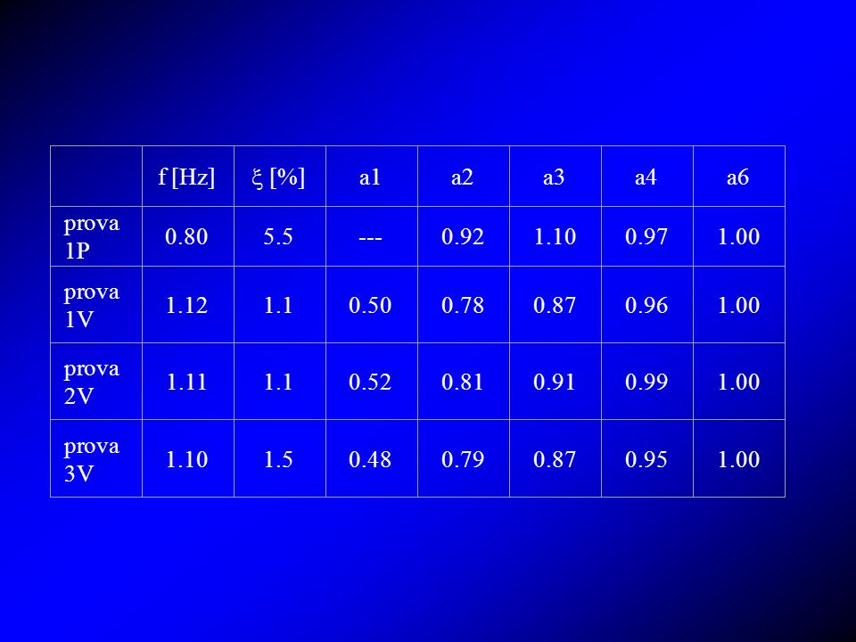 f [Hz]  [%] a1. a2. a3. a4. a6. prova 1P. 0.80. 5.5. --- 0.92. 1.10. 0.97. 1.00. prova 1V.